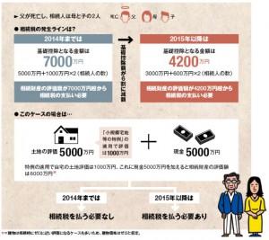 相続増税の影響