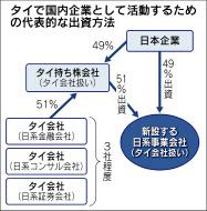 タイ子会社設立時の出資方法